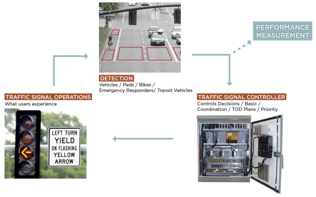 Automated traffic signal performance measures flowchart.